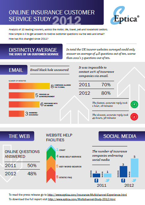 Online Insurance Customer Experience Study 2013