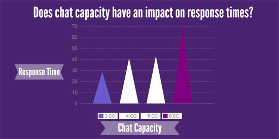 Impact of chat