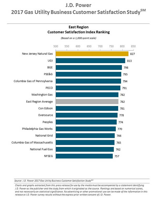 J.D. Power 2017 Gas Utility Business Customer Satisfaction Study 2017