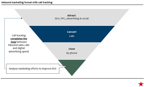 Call tracking funnel