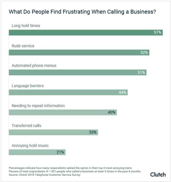 Clutch customer service survey