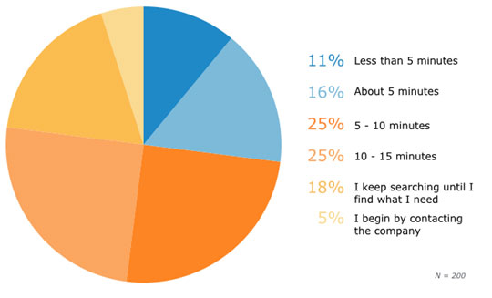 Knowledge Management pie chart