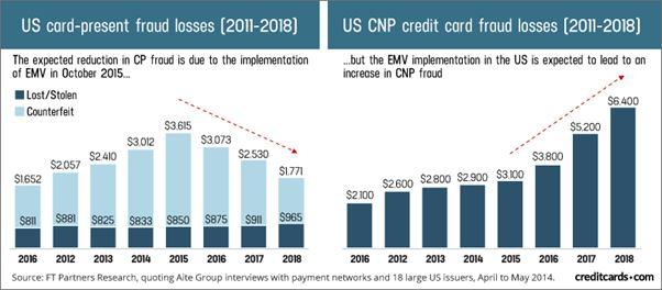 Insurance fraud statistics chart