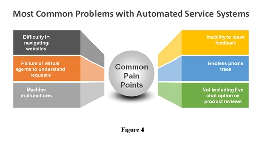 Automated Service Systems