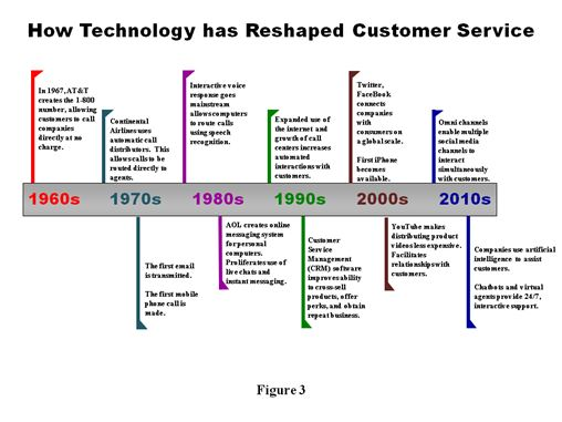 Customer Service Technology Chart