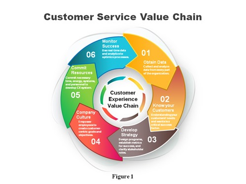 Customer Service Value Chain