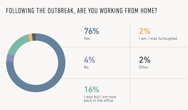 Outbreak home work survey