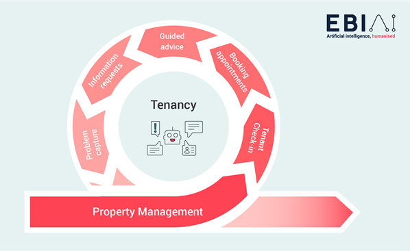 EBI AI Proprty Management Tenancy