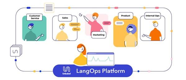 LangOps Platform